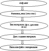 struktura archiva1